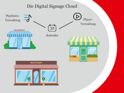 shipleys - Kempf Werbetechnik - Digital Signage Cloud
